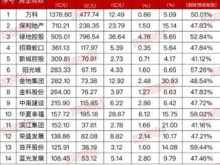 千亿房企一季度成绩单:TOP3分别是万科、保利发展、绿地控股